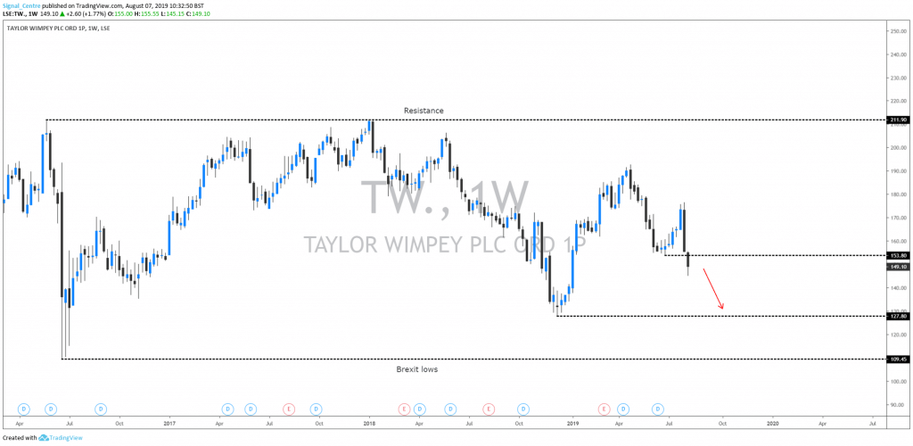 Taylor Wimpey Weekly chart