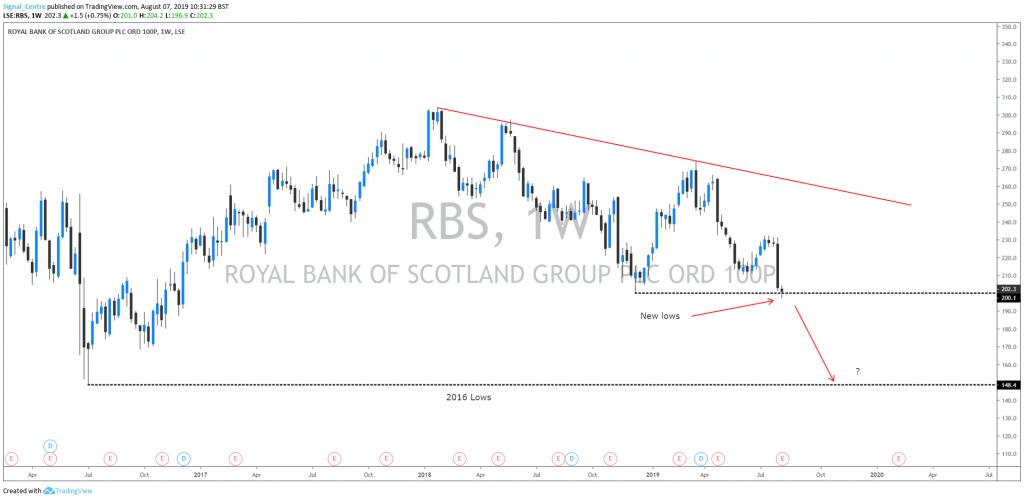 RBS weekly chart