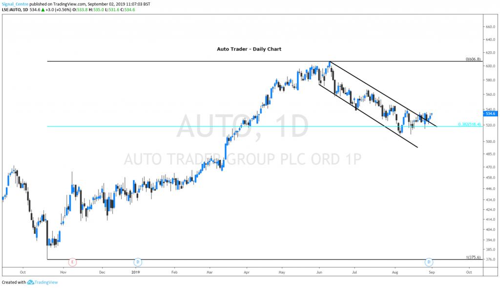 auto trader chart